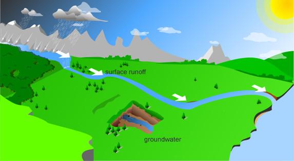 Surface Runolf Water